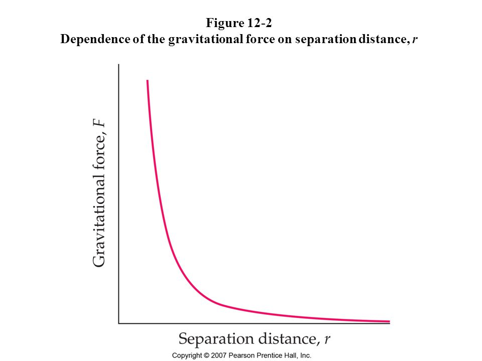 Figure 12-2 Dependence of the gravitational force on separation distance, r