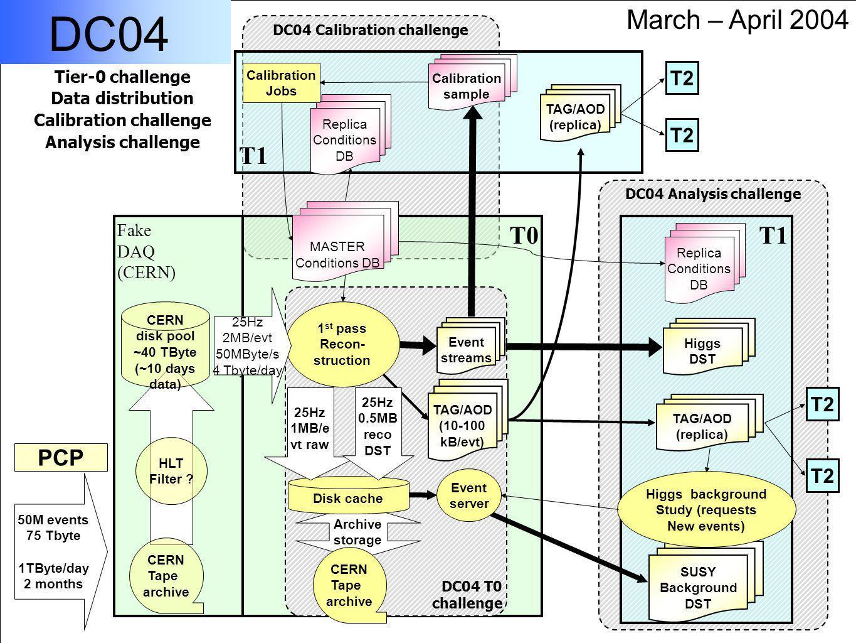 15 Michael Ernst DESYManaged Data Storage - CHEP2004September 27, 2004 DC04 Analysis challenge DC04 Calibration challenge T0 T1 T2 T1 T2 Fake DAQ (CERN) DC04 T0 challenge SUSY Background DST HLT Filter .