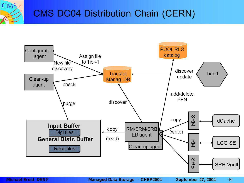16 Michael Ernst DESYManaged Data Storage - CHEP2004September 27, 2004 dCache LCG SE SRB Vault SRM RM SRB Configuration agent Clean-up agent Input Buffer General Distr.