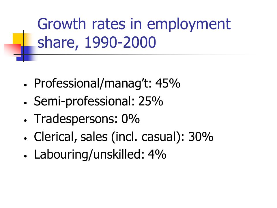 Growth rates in employment share, 1990-2000 Professional/manag't: 45% Semi-professional: 25% Tradespersons: 0% Clerical, sales (incl.