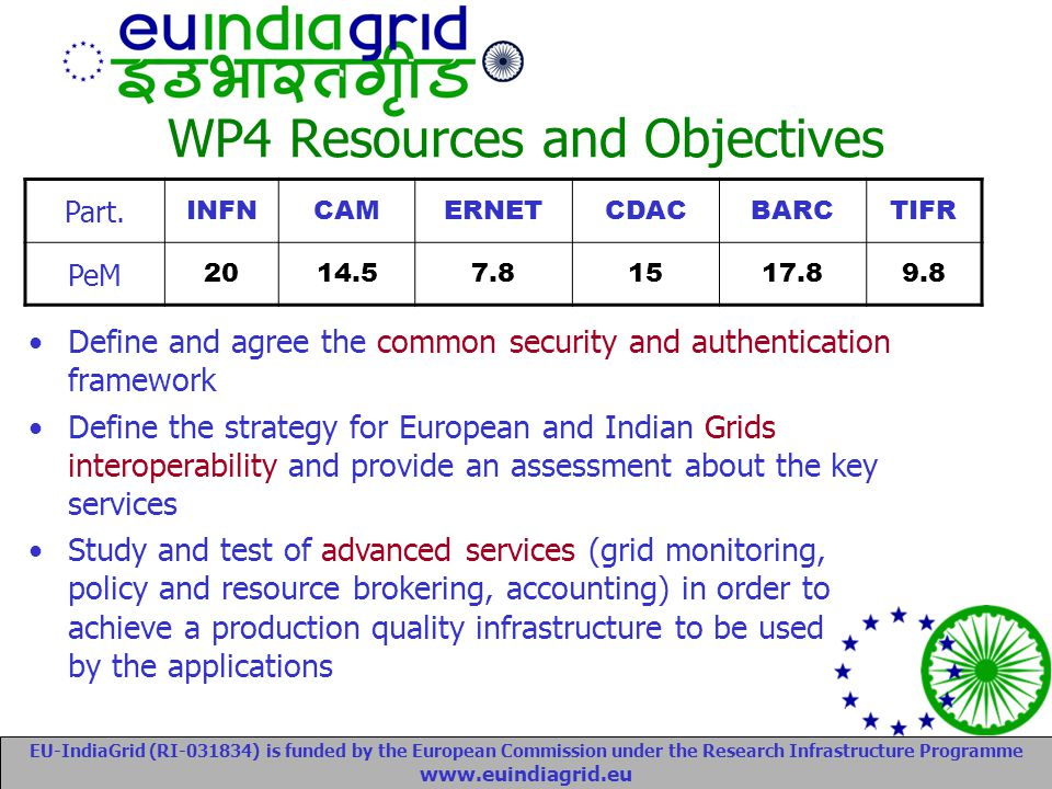 EU-IndiaGrid (RI-031834) is funded by the European Commission under the Research Infrastructure Programme www.euindiagrid.eu WP4 Resources and Objectives Part.