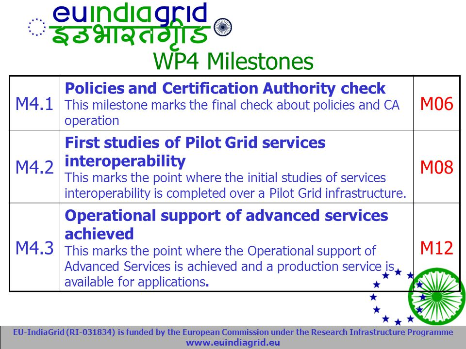 EU-IndiaGrid (RI-031834) is funded by the European Commission under the Research Infrastructure Programme www.euindiagrid.eu WP4 Milestones M4.1 Policies and Certification Authority check This milestone marks the final check about policies and CA operation M06 M4.2 First studies of Pilot Grid services interoperability This marks the point where the initial studies of services interoperability is completed over a Pilot Grid infrastructure.