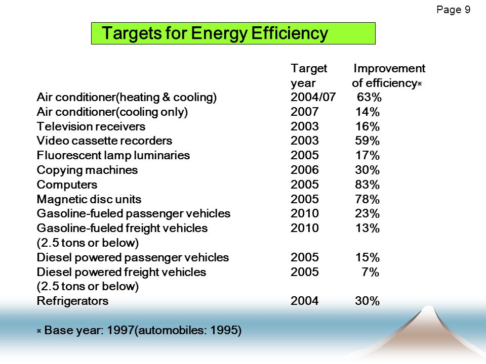 Targets for Energy Efficiency Air conditioner(heating & cooling) Air conditioner(cooling only) Television receivers Video cassette recorders Fluorescent lamp luminaries Copying machines Computers Magnetic disc units Gasoline-fueled passenger vehicles Gasoline-fueled freight vehicles (2.5 tons or below) Diesel powered passenger vehicles Diesel powered freight vehicles (2.5 tons or below) Refrigerators ※ Base year: 1997(automobiles: 1995) 2004/07 63% 2007 14% 2003 16% 2003 59% 2005 17% 2006 30% 2005 83% 2005 78% 2010 23% 2010 13% 2005 15% 2005 7% 2004 30% Target Improvement year of efficiency ※ Page 9
