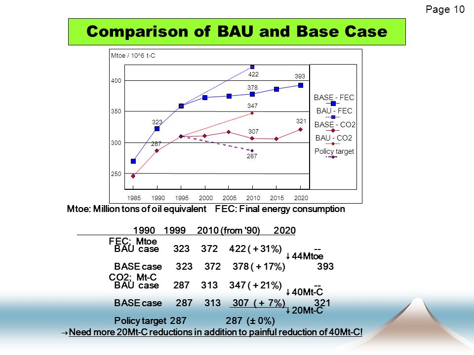 Page 10 Comparison of BAU and Base Case Mtoe: Million tons of oil equivalent FEC: Final energy consumption 1990 1999 2010 (from 90) 2020 FEC; Mtoe BAU case 323 372 422 ( + 31%) -- ↓44Mtoe BASE case 323 372 378 ( + 17%) 393 CO2; Mt-C BAU case 287 313 347 ( + 21%) -- ↓40Mt-C BASE case 287 313 307 ( + 7%) 321 ↓20Mt-C Policy target 287 287 (± 0%) →Need more 20Mt-C reductions in addition to painful reduction of 40Mt-C!