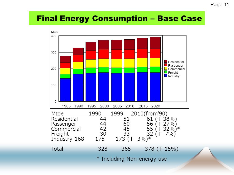 Final Energy Consumption – Base Case Page 11 19851990199520002005201020152020 0 100 200 300 400 Mtoe Residential Passenger Commercial Freight Industry Mtoe 1990 1999 2010(from 90) Residential 44 51 61 (+ 38%) Passenger 44 60 56 (+ 27%) Commercial 42 45 55 (+ 32%)* Freight 30 33 32 (+ 7%) Industry 168 175 173 (+ 3%)* Total 328 365 378 (+ 15%) * Including Non-energy use