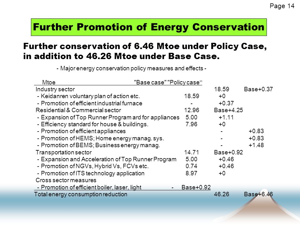 Further Promotion of Energy Conservation Page 14 Further conservation of 6.46 Mtoe under Policy Case, in addition to 46.26 Mtoe under Base Case.