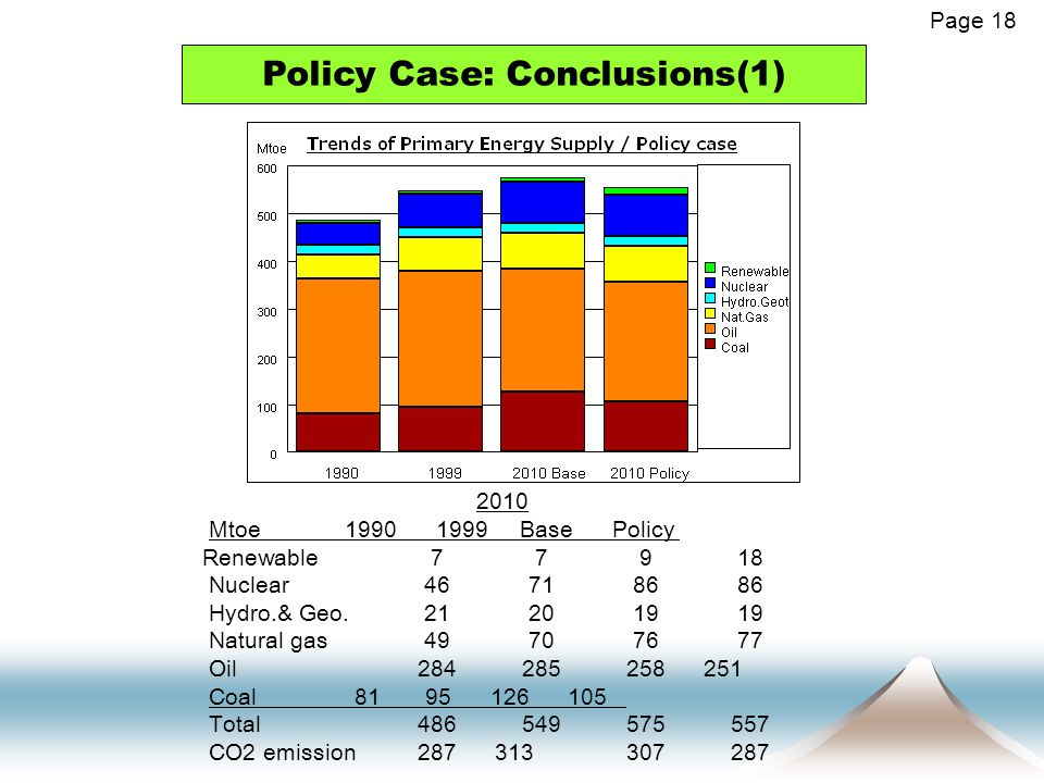 Policy Case: Conclusions(1) Page 18 2010 Mtoe 1990 1999 Base Policy Renewable 7 7 9 18 Nuclear 46 71 86 86 Hydro.& Geo.