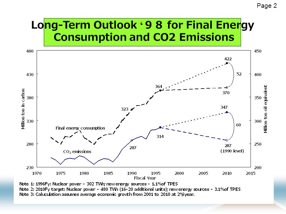 Page 2 Long-Term Outlook ' 98 for Final Energy Consumption and CO2 Emissions