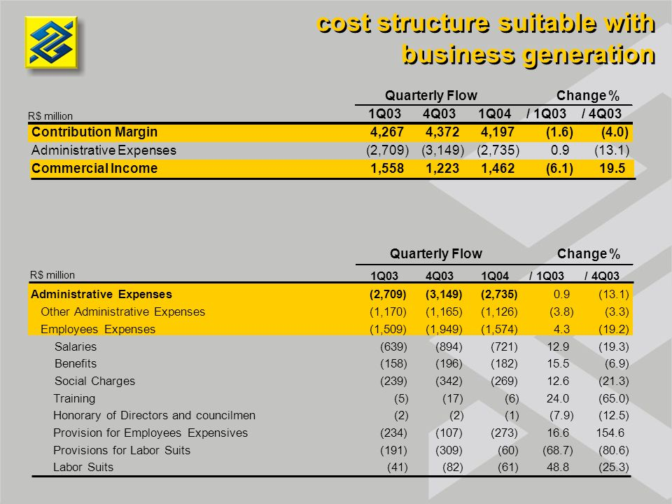 cost structure suitable with business generation R$ million Contribution Margin4,2674,3724,197(1.6)(4.0) Administrative Expenses(2,709)(3,149)(2,735)0