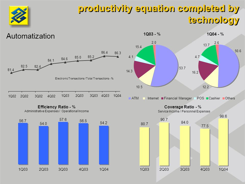 productivity equation completed by technology Automatization Electronic Transactions / Total Transactions - % Efficiency Ratio - %Coverage Ratio - % Service Income / Personnel Expenses ATM InternetFinancial ManagerPOSCashier Administrative Expenses / Operational Income 81.4 82.5 82.4 84.1 84.6 85.0 85.2 86.4 86.3 1Q032Q033Q034Q031Q04 1Q022Q023Q024Q02 50.6 12.2 16.2 4.7 13.7 2.6 53.7 10.5 14.3 4.1 15.4 2.0 1Q04 - % 1Q03 - % Others 80.7 90.7 84.0 77.5 98.6 1Q032Q033Q034Q031Q04 56.7 54.0 57.6 1Q032Q033Q034Q031Q04 56.5 54.2