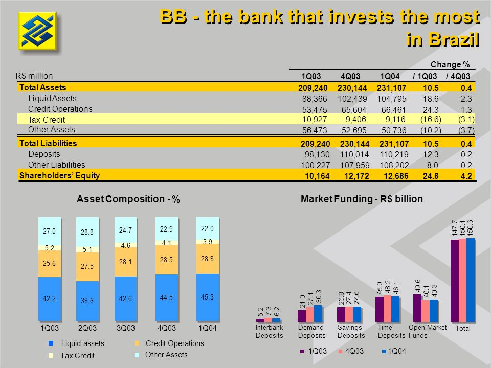 BB - the bank that invests the most in Brazil Market Funding - R$ billionAsset Composition - % Liquid assets Credit Operations Tax Credit Other Assets Interbank Deposits Demand Deposits Savings Deposits Time Deposits Open Market Funds 5.2 21.0 26.8 45.0 49.6 147.7 7.3 27.1 27.4 48.2 40.1 150.1 6.2 30.3 27.6 46.1 40.3 150.6 Total 1Q034Q031Q04 28.8 3.9 27.0 28.8 24.7 22.9 22.0 1Q032Q033Q034Q03 1Q04 1Q034Q031Q04/ 1Q03/ 4Q03 Total Assets 209,240230,144231,10710.50.4 Liquid Assets 88,366102,439104,79518.62.3 Credit Operations 53,47565,60466,46124.31.3 Tax Credit 10,9279,4069,116(16.6)(3.1) Other Assets 56,47352,69550,736(10.2)(3.7) Total Liabilities 209,240230,144231,10710.50.4 Deposits 98,130110,014110,21912.30.2 Other Liabilities 100,227107,959108,2028.00.2 Shareholders' Equity 10,16412,17212,68624.84.2 Change % R$ million 45.3 28.5 44.5 28.1 27.5 25.6 42.6 38.6 42.2 4.1 4.6 5.1 5.2