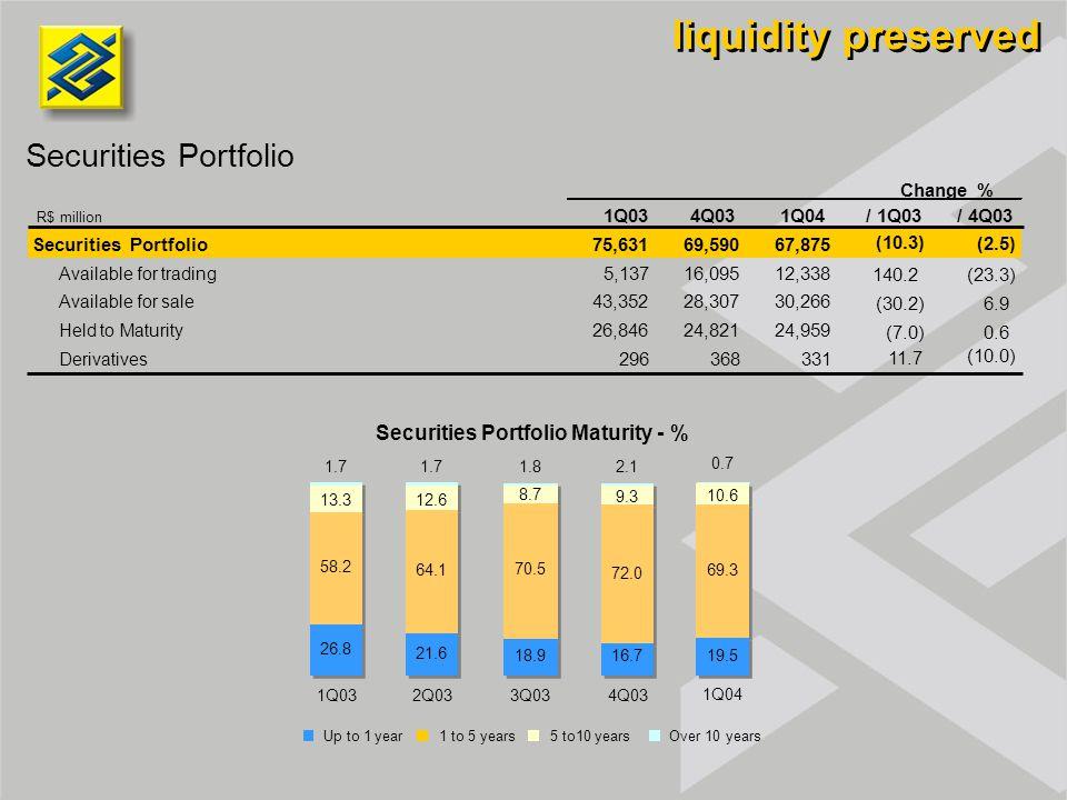 Securities Portfolio liquidity preserved Securities Portfolio Maturity - % Up to 1 year1 to 5 years5 to10 yearsOver 10 years 1.7 1.82.1 0.7 1Q032Q033Q034Q03 1Q04 1Q034Q031Q04/ 1Q03/ 4Q03 Securities Portfolio 75,631 69,590 67,875 (10.3) (2.5) Available for trading 5,137 16,095 12,338 140.2(23.3) Available for sale 43,352 28,307 30,266 (30.2)6.9 Held to Maturity 26,846 24,821 24,959 (7.0)0.6 Derivatives 296 368 331 11.7 (10.0) Change % R$ million 10.6 69.3 19.5 9.3 72.0 16.7 8.7 70.5 18.9 12.6 64.1 21.6 13.3 58.2 26.8