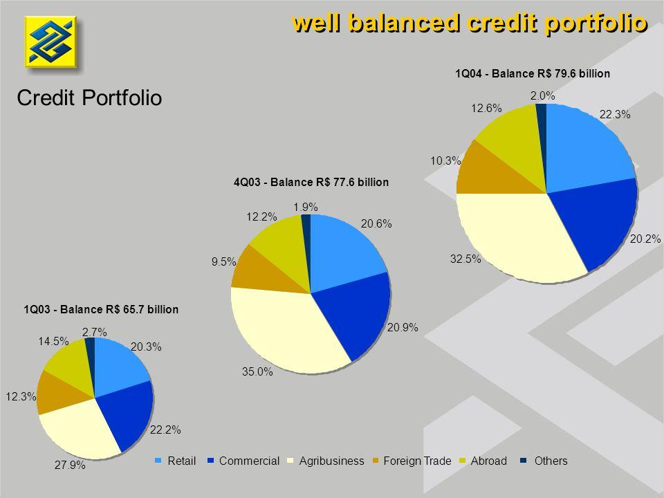 well balanced credit portfolio Credit Portfolio 1Q04 - Balance R$ 79.6 billion 1Q03 - Balance R$ 65.7 billion 20.3% 22.2% 27.9% 12.3% 14.5% 2.7% 22.3% 20.2% 10.3% 12.6% 2.0% 32.5% Retail Commercial Agribusiness Foreign Trade Abroad Others 20.6% 20.9% 35.0% 9.5% 12.2% 1.9% 4Q03 - Balance R$ 77.6 billion