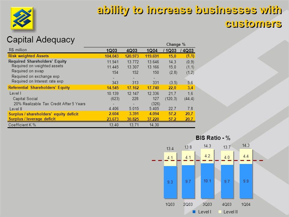 ability to increase businesses with customers Capital Adequacy BIS Ratio - % Level ILevel II 14.3 4.1 4.2 4.0 4.4 1Q032Q033Q034Q031Q04 13.4 13.813.7 14.3 1Q034Q031Q04/ 1Q03/ 4Q03 Risk weighted Assets 104.043120.973119.69115,0 (1,1) 11.94113.77213.64614,3(0,9) Required on weighted assets 11.44513.30713.16615,0(1,1) Required on swap 154 152 150 (2,8)(1,2) Required on exchange exp - - - Required on Interest rate exp 343 313 331 (3,5)5,6 Referential Shareholders' Equity 14.54517.16217.74022,03,4 Level I 10.13912.14712.33621,71,6 Capital Social(623)228 127 (120,3)(44,4) 20% Realizable Tax Credit After 5 Years- - (326) Level II 4.4065.0155.40522,77,8 Surplus / shareholders' equity deficit 2.6043.3914.09457,220,7 Surplus / leverage deficit 23.67330.82537.22057,220,7 Coefficient K % 13,4013,7114,30 Change % R$ million 9.3 9.7 10.1 9.7 9.9 Required Shareholders' Equity