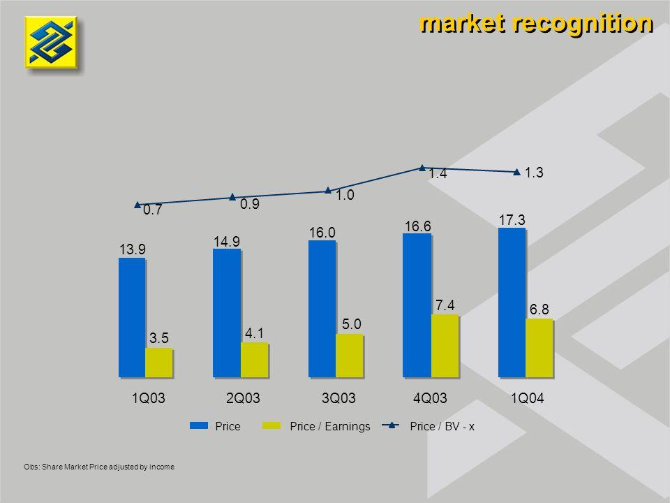 market recognition PricePrice / EarningsPrice / BV - x 13.9 14.9 16.0 16.6 17.3 3.5 4.1 5.0 7.4 6.8 0.7 0.9 1.0 1.4 1.3 1Q032Q033Q034Q031Q04 Obs: Shar
