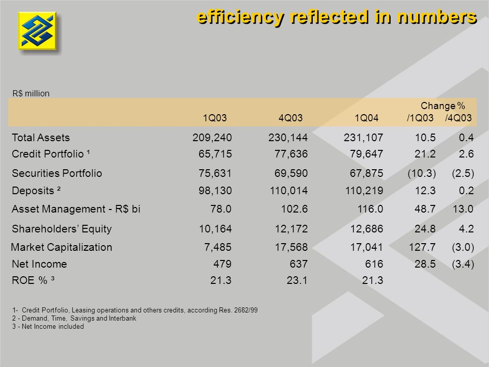 efficiency reflected in numbers R$ million 1Q034Q031Q04/1Q03/4Q03 Total Assets209,240230,144231,10710.50.4 Credit Portfolio ¹65,71577,63679,64721.22.6 Securities Portfolio75,63169,59067,875(10.3)(2.5) Deposits ²98,130110,014110,21912.30.2 Asset Management - R$ bi78.0102.6116.048.713.0 Shareholders' Equity10,16412,17212,68624.84.2 Market Capitalization7,48517,56817,041127.7(3.0) Net Income47963761628.5(3.4) ROE % ³21.323.121.3 Change % 1- Credit Portfolio, Leasing operations and others credits, according Res.