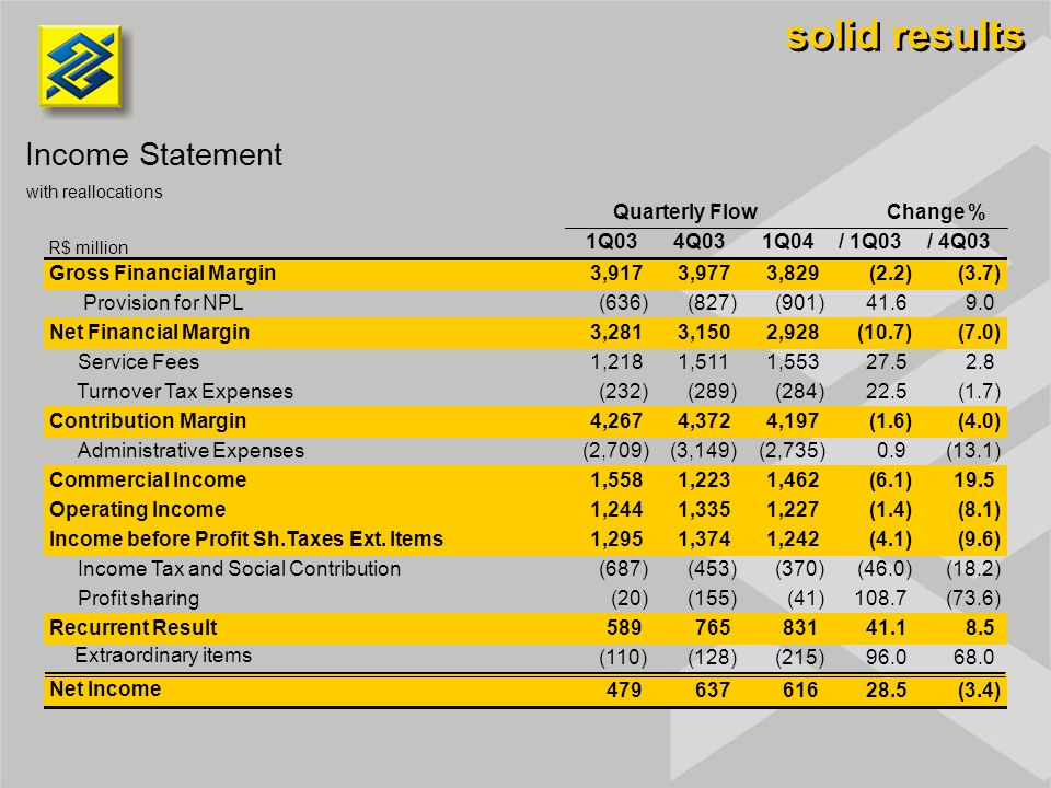 solid results Income Statement with reallocations 1Q034Q031Q04/ 1Q03/ 4Q03 Gross Financial Margin3,9173,9773,829(2.2)(3.7) Provision for NPL(636)(827)(901)41.69.0 Net Financial Margin3,2813,1502,928(10.7)(7.0) Service Fees1,2181,5111,55327.52.8 Turnover Tax Expenses(232)(289)(284)22.5(1.7) Contribution Margin4,2674,3724,197(1.6)(4.0) Administrative Expenses(2,709)(3,149)(2,735)0.9(13.1) Commercial Income1,5581,2231,462(6.1)19.5 Operating Income1,2441,3351,227(1.4)(8.1) Income before Profit Sh.Taxes Ext.