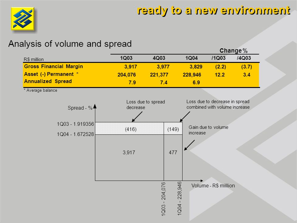 Analysis of volume and spread ready to a new environment 3,917 (416) 477 (149) Spread - % Volume - R$ million 1Q03 - 1.919356 1Q04 - 1.672528 1Q04 - 2