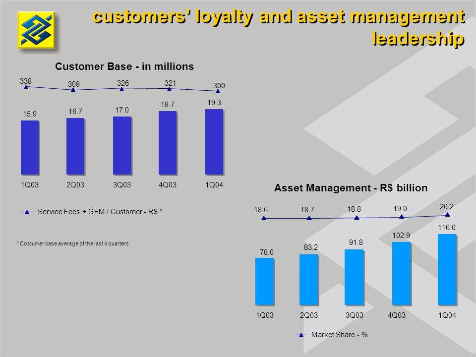 Asset Management - R$ billion customers' loyalty and asset management leadership Customer Base - in millions 1Q032Q033Q034Q031Q04 1Q032Q033Q034Q031Q04 15.9 16.7 17.0 18.7 19.3 338 309 326 321 300 78.0 83.2 91.8 102.9 116.0 Service Fees + GFM / Customer - R$ ¹ ¹ Costumer base average of the last 4 quarters 18.618.7 18.8 19.0 20.2 Market Share - %