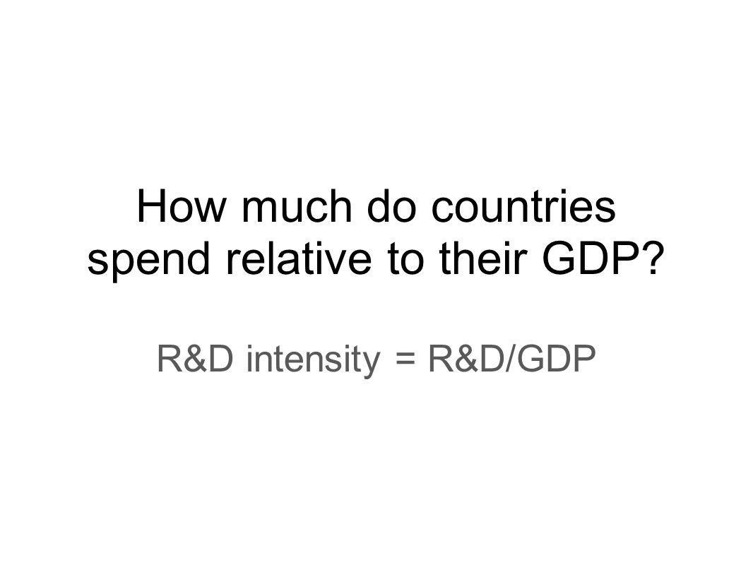 How much do countries spend relative to their GDP R&D intensity = R&D/GDP