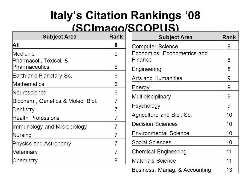 Italy's Citation Rankings '08 (SCImago/SCOPUS)