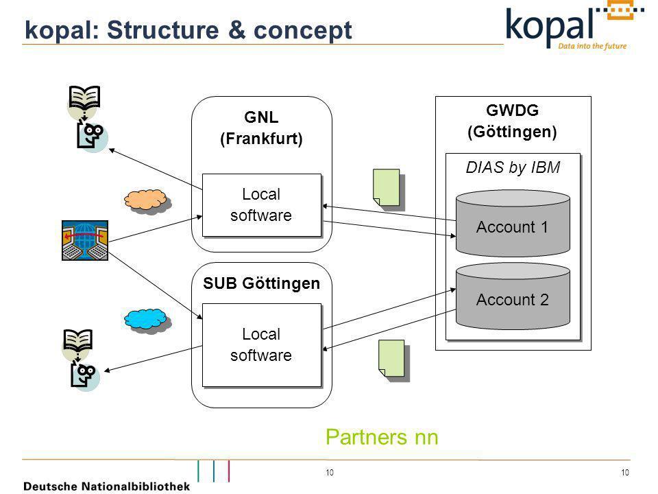 10 GWDG (Göttingen) DIAS by IBM Account 1 Account 2 SUB Göttingen GNL (Frankfurt) Local software Local software Local software Local software kopal: S