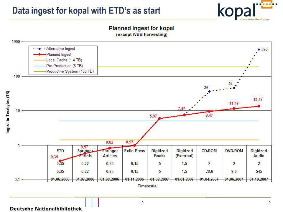 19 Data ingest for kopal with ETD's as start