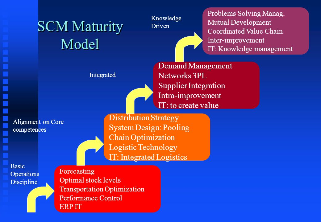 SCM Maturity Model Forecasting Optimal stock levels Transportation Optimization Performance Control ERP IT Basic Operations Discipline Distribution Strategy System Design: Pooling Chain Optimization Logistic Technology IT: Integrated Logistics Alignment on Core competences Demand Management Networks 3PL Supplier Integration Intra-improvement IT: to create value Integrated Problems Solving Manag.