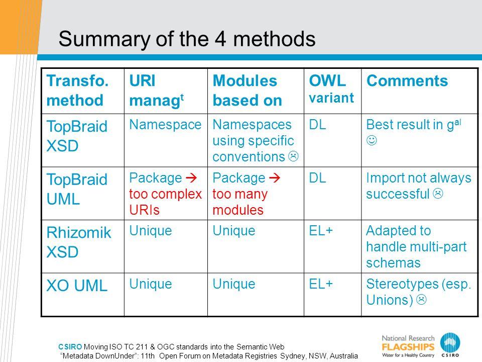 CSIRO Moving ISO TC 211 & OGC standards into the Semantic Web Metadata DownUnder : 11th Open Forum on Metadata Registries Sydney, NSW, Australia Summary of the 4 methods Transfo.