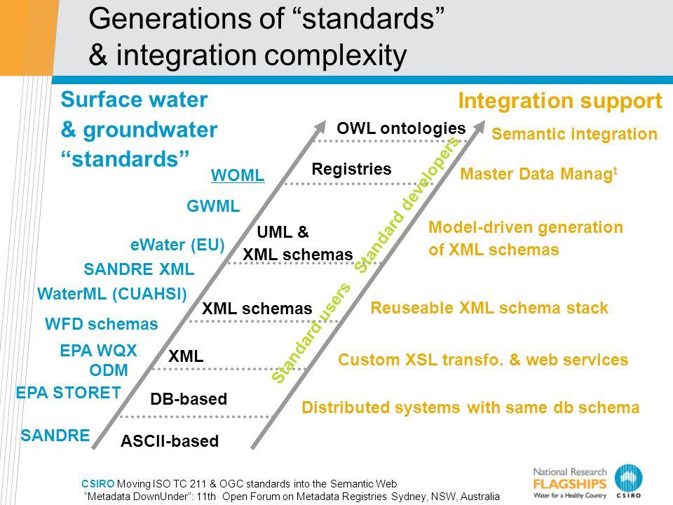 CSIRO Moving ISO TC 211 & OGC standards into the Semantic Web Metadata DownUnder : 11th Open Forum on Metadata Registries Sydney, NSW, Australia Generations of standards & integration complexity ASCII-based DB-based Registries XML Model-driven generation of XML schemas Custom XSL transfo.