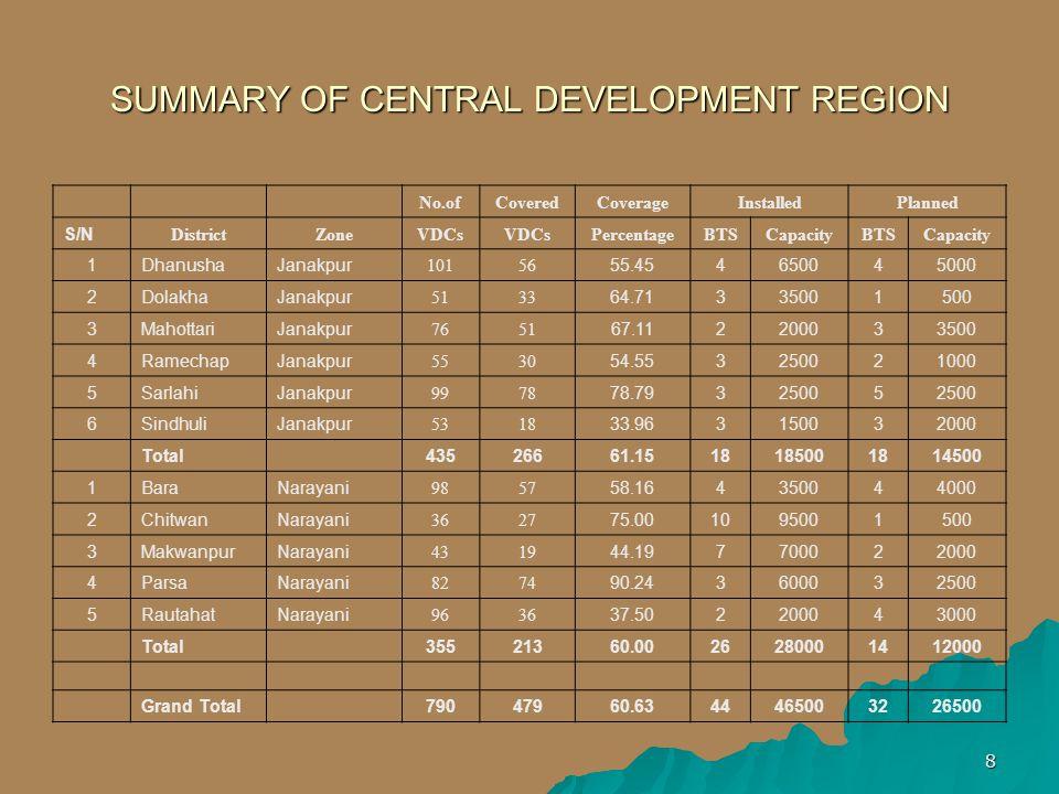 8 SUMMARY OF CENTRAL DEVELOPMENT REGION No.ofCoveredCoverageInstalledPlanned S/N DistrictZoneVDCs PercentageBTSCapacityBTSCapacity 1DhanushaJanakpur 1