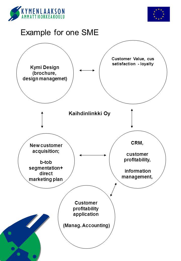 Customer Value, cus satisfaction - loyalty CRM, customer profitability, information management, New customer acquisition; b-tob segmentation+ direct marketing plan Kaihdinlinkki Oy Kymi Design (brochure, design managemet) Customer profitability application (Manag.