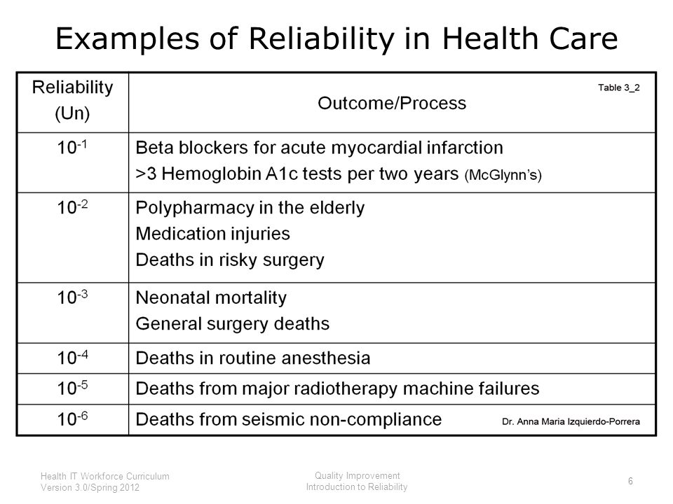 Examples of Reliability in Health Care 6 Health IT Workforce Curriculum Version 3.0/Spring 2012 Quality Improvement Introduction to Reliability
