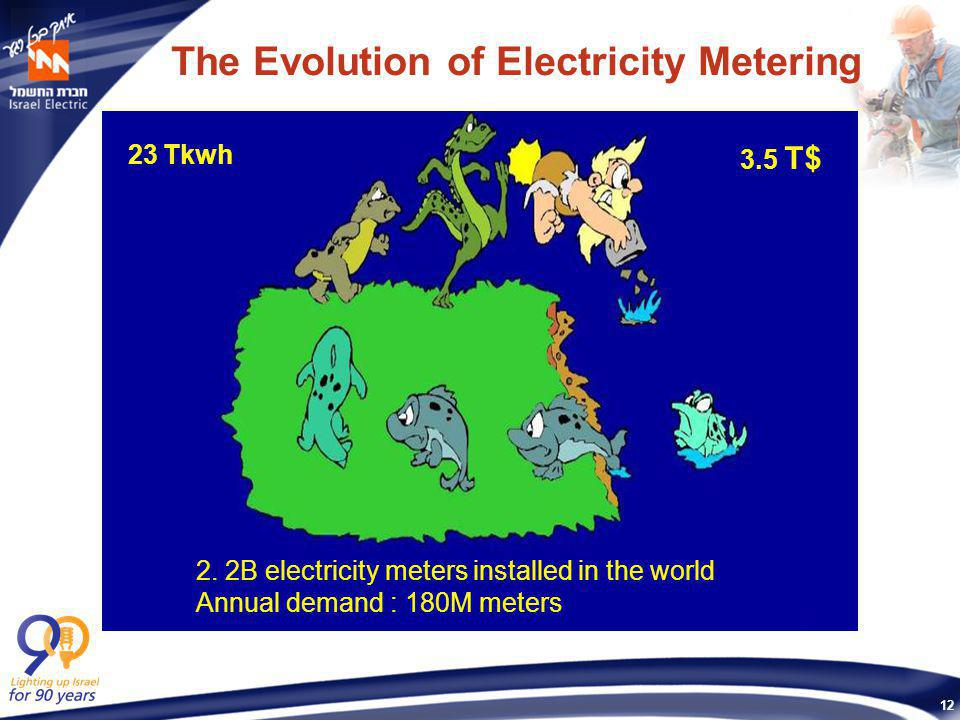 12 The Evolution of Electricity Metering 2. 2B electricity meters installed in the world Annual demand : 180M meters 23 Tkwh 3.5 T$