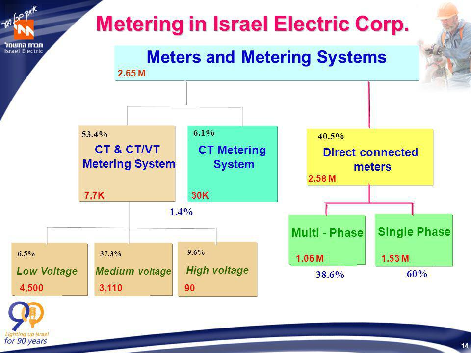 14 Meters and Metering Systems Direct connected meters Single Phase High voltage Medium voltage Low Voltage 2.65 M CT Metering System 4,500 3,110 1.53 M 90 Multi - Phase 1.06 M 2.58 M CT & CT/VT Metering System 7,7K 6.1% 40.5% 53.4% 9.6% 37.3%6.5% Metering in Israel Electric Corp.