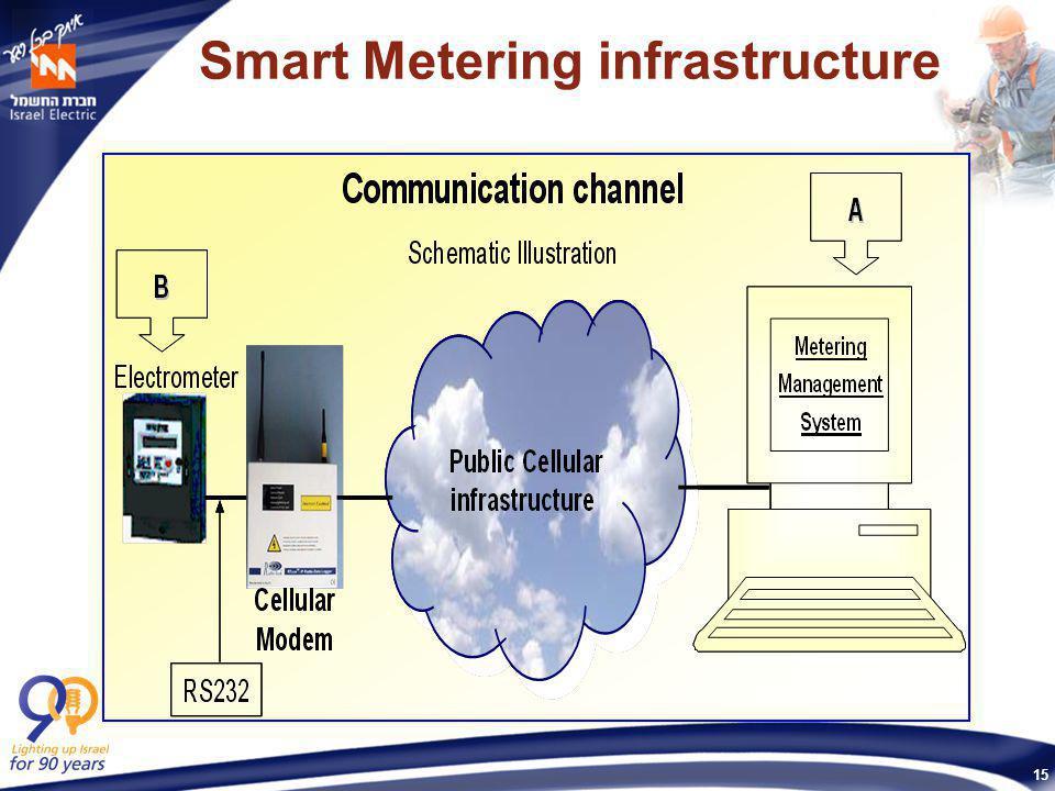 15 Smart Metering infrastructure