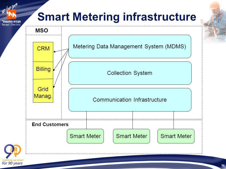 16 Smart Metering infrastructure Smart Meter Communication Infrastructure Metering Data Management System (MDMS) Collection System End Customers MSO C