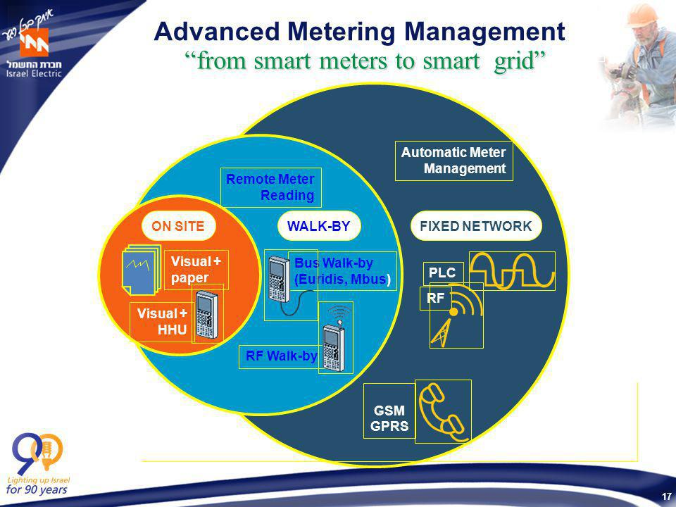 17 Advanced Metering Management FIXED NETWORK PLC RF GSM GPRS Automatic Meter Management WALK-BY Bus Walk-by (Euridis, Mbus) RF Walk-by Remote Meter Reading ON SITE Visual + paper Visual + HHU from smart meters to smart grid