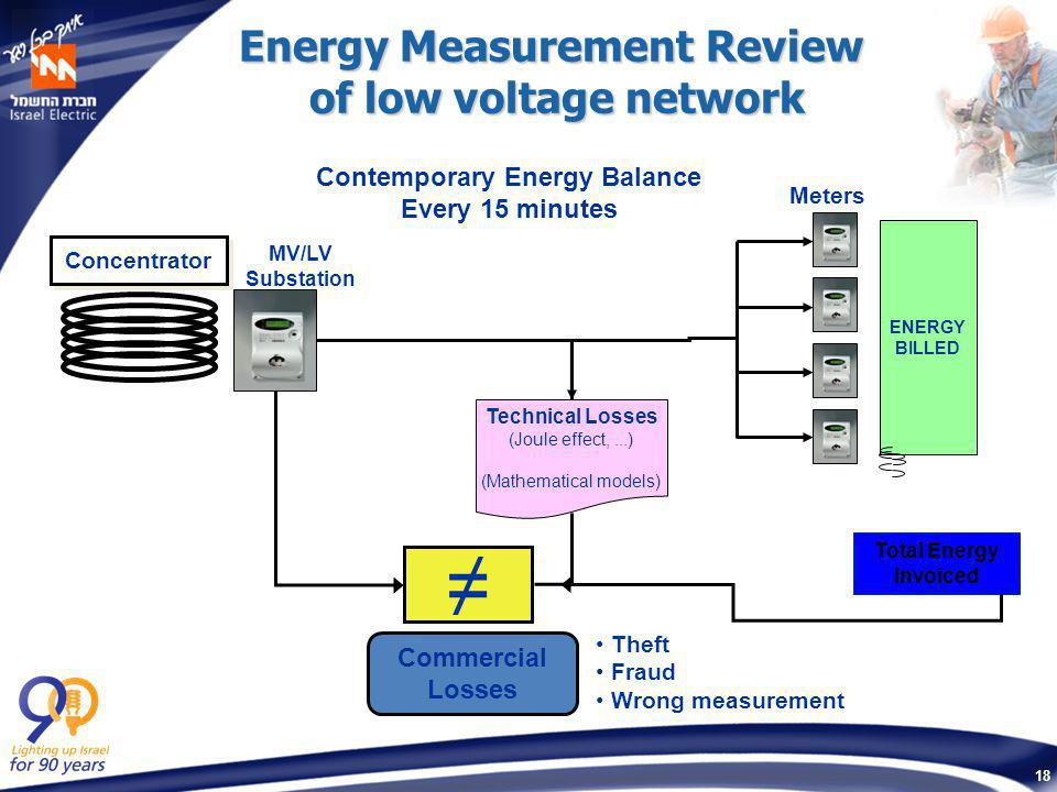 18 Energy Measurement Review of low voltage network MV/LV Substation Concentrator Meters ENERGY BILLED Total Energy Invoiced ≠ Technical Losses (Joule