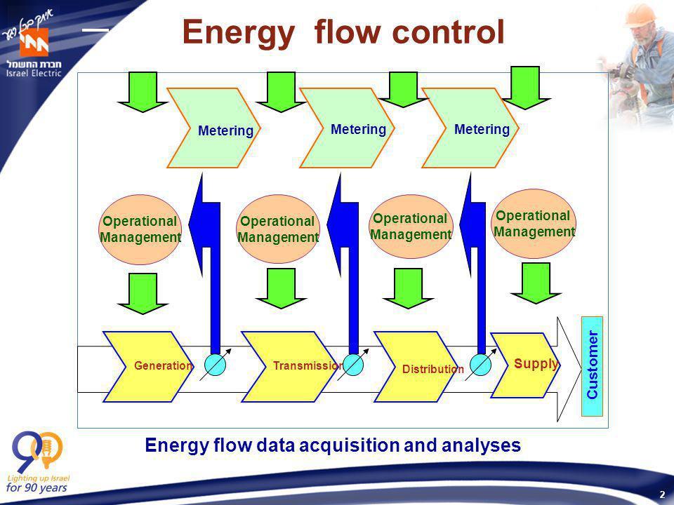 2 Metering Operational Management Operational Management Operational Management Generation Transmission Distribution Supply Operational Management Cus