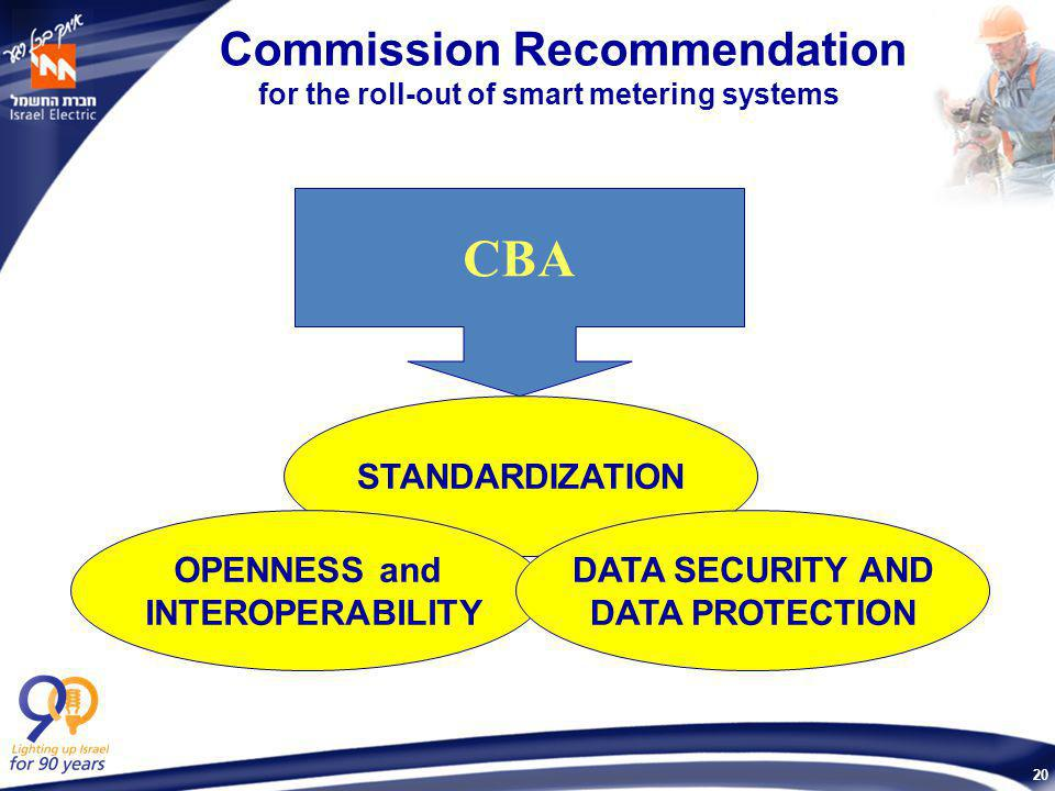 20 Commission Recommendation for the roll-out of smart metering systems CBA STANDARDIZATION OPENNESS and INTEROPERABILITY DATA SECURITY AND DATA PROTECTION