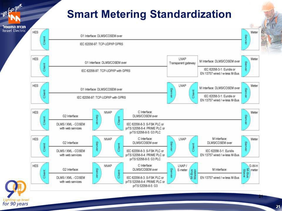 21 21 Smart Metering Standardization