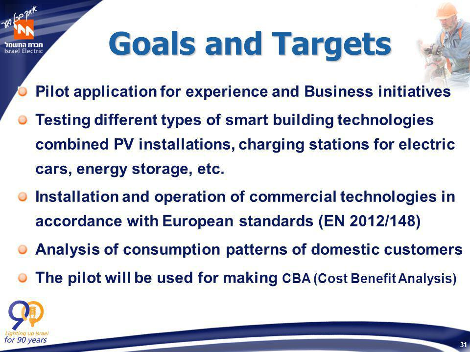 31 Goals and Targets Pilot application for experience and Business initiatives Testing different types of smart building technologies combined PV inst