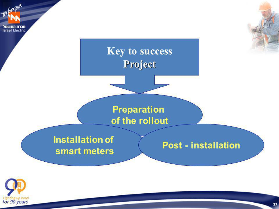 37 Key to successProject Preparation of the rollout Installation of smart meters Post - installation