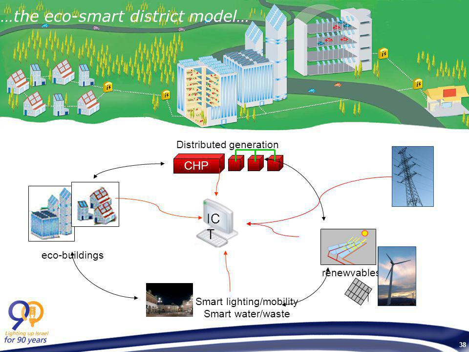 38 eco-buildings CHP Distributed generation IC T renewvables Smart lighting/mobility Smart water/waste …the eco-smart district model…