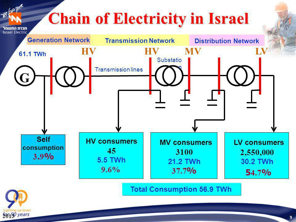 9 MV consumers 3100 21.2 TWh %37.7 G Chain of Electricity in Israel HV consumers 45 5.5 TWh 9.6% LV consumers 2,550,000 30.2 TWh 54.7% LVMV Self consu