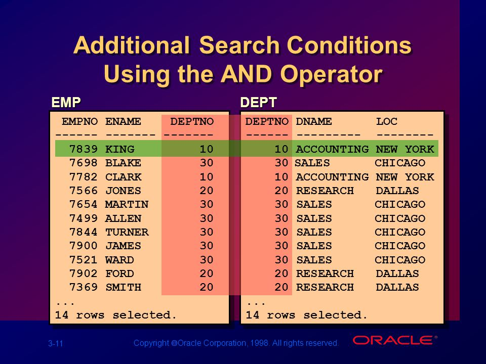 3-11 Copyright  Oracle Corporation, 1998. All rights reserved.