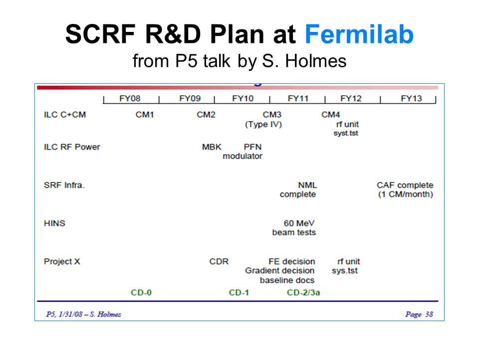Summary WG-2 Tasks and Goals –Discuss and establish the R&D plan for: High Gradient (S0) System performance with cryomodule (S1) –Discuss and agree towards: Plug compatible cryomodule design Work sharing –Prepare for the next meeting Fermilab at April 21-25 (and SLAC at TBD) GDE-Dubna, and LCWS-Chicago
