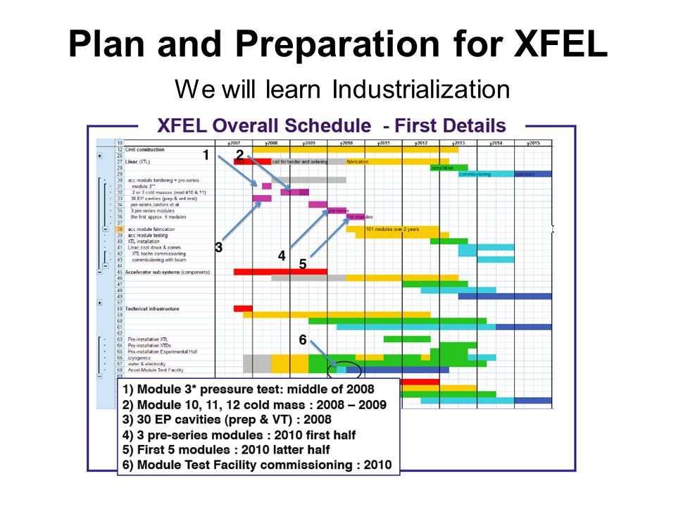 Plan and Preparation for XFEL We will learn Industrialization