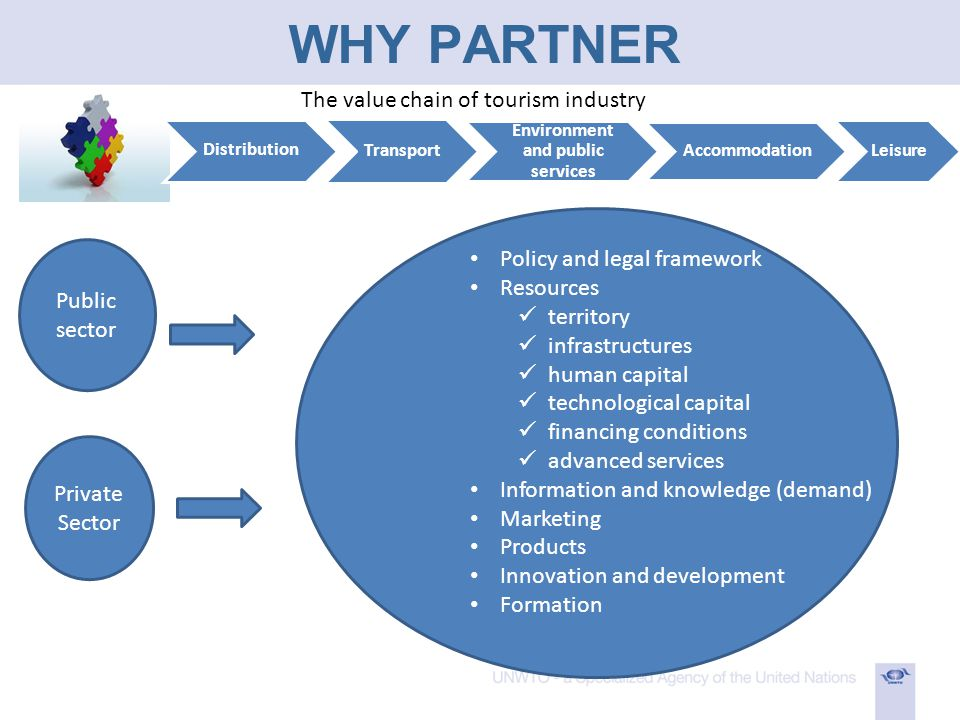 WHY PARTNER The value chain of tourism industry Distribution Transport Environment and public services Accommodation Leisure Public sector Private Sector Policy and legal framework Resources territory infrastructures human capital technological capital financing conditions advanced services Information and knowledge (demand) Marketing Products Innovation and development Formation